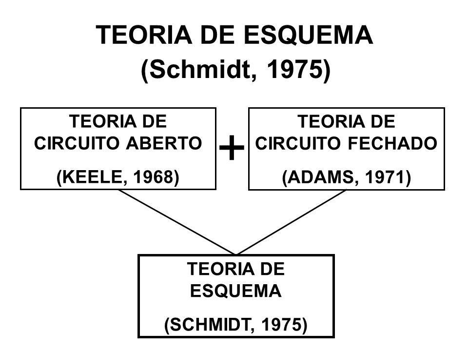 TEORIA DE ESQUEMA (Schmidt, 1975) TEORIA DE CIRCUITO ABERTO (KEELE, 1968) TEORIA DE CIRCUITO FECHADO (ADAMS, 1971) TEORIA DE ESQUEMA (SCHMIDT, 1975) +