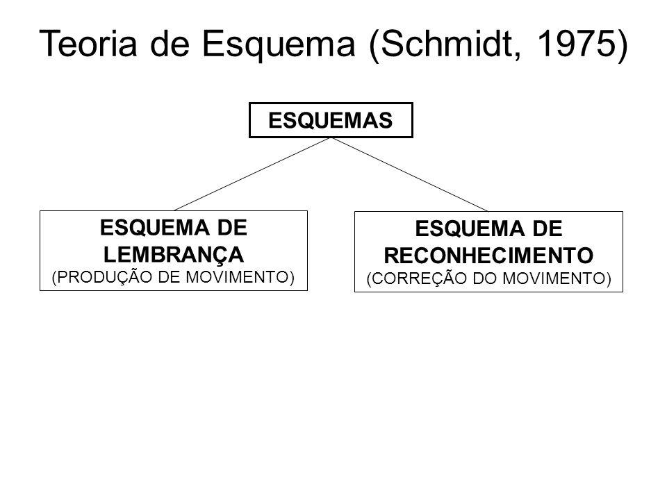 Teoria de Esquema (Schmidt, 1975) ESQUEMAS ESQUEMA DE LEMBRANÇA (PRODUÇÃO DE MOVIMENTO) ESQUEMA DE RECONHECIMENTO (CORREÇÃO DO MOVIMENTO)