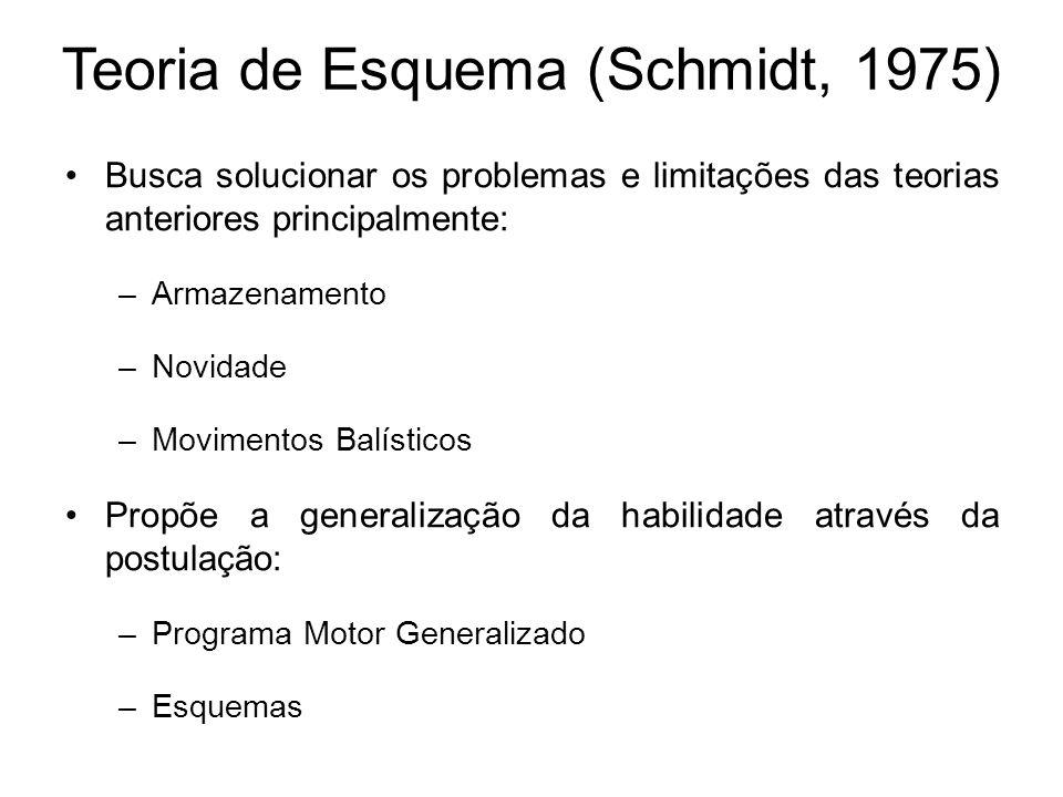 1.O esquema é provavelmente estabelecido sob o curso de anos de prática de tarefas similares, e as maiores contribuições ao esquema, provavelmente ocorrem na infância (SCHMIDT, 1977).