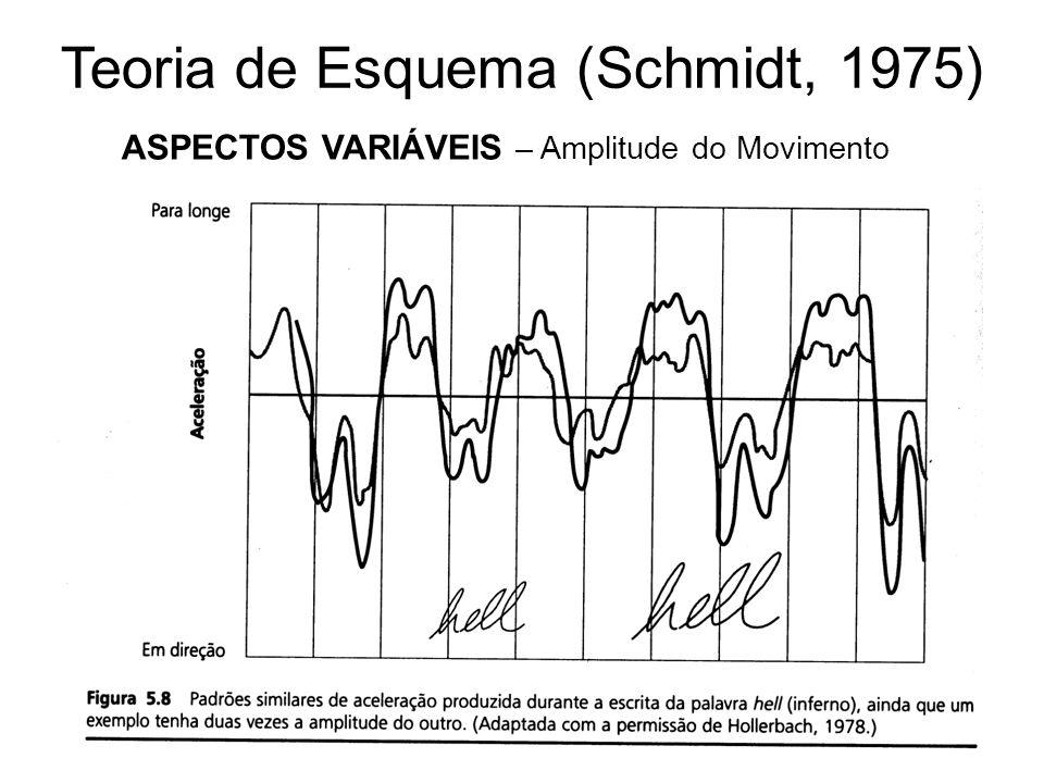 Teoria de Esquema (Schmidt, 1975) ASPECTOS VARIÁVEIS – Amplitude do Movimento