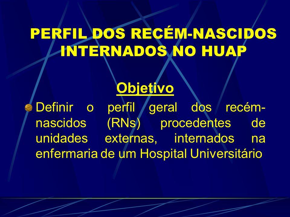 PERFIL DOS RECÉM-NASCIDOS INTERNADOS NO HUAP Objetivo Definir o perfil geral dos recém- nascidos (RNs) procedentes de unidades externas, internados na enfermaria de um Hospital Universitário