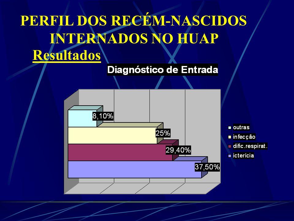 PERFIL DOS RECÉM-NASCIDOS INTERNADOS NO HUAP Resultados