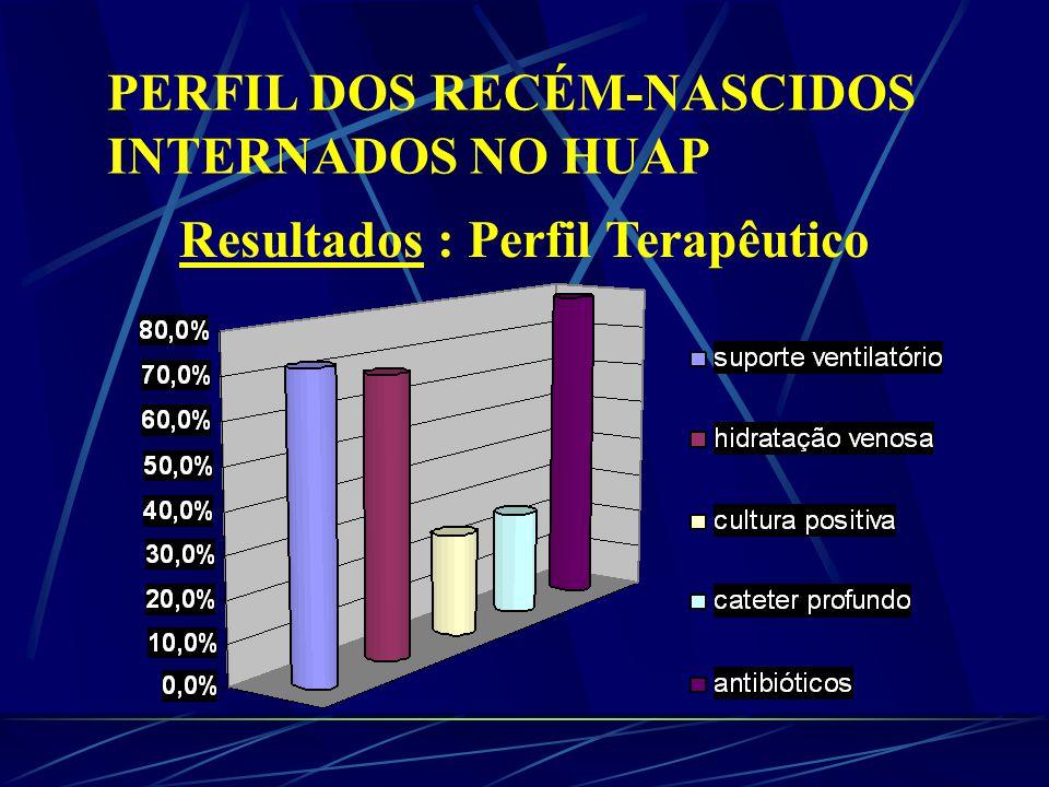 PERFIL DOS RECÉM-NASCIDOS INTERNADOS NO HUAP Resultados : Perfil Terapêutico