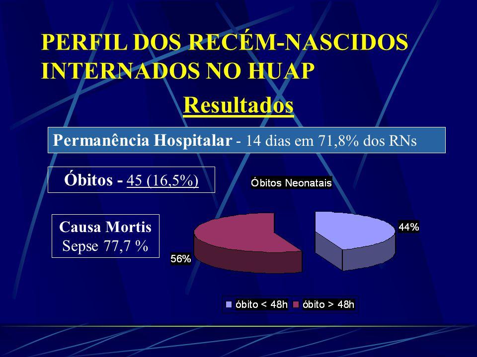 PERFIL DOS RECÉM-NASCIDOS INTERNADOS NO HUAP Resultados Permanência Hospitalar - 14 dias em 71,8% dos RNs Óbitos - 45 (16,5%) Causa Mortis Sepse 77,7 %