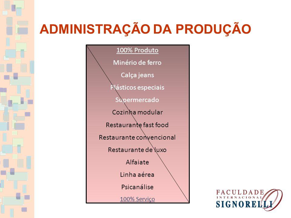 ADMINISTRAÇÃO DA PRODUÇÃO 100% Produto Minério de ferro Calça jeans Plásticos especiais Supermercado Cozinha modular Restaurante fast food Restaurante