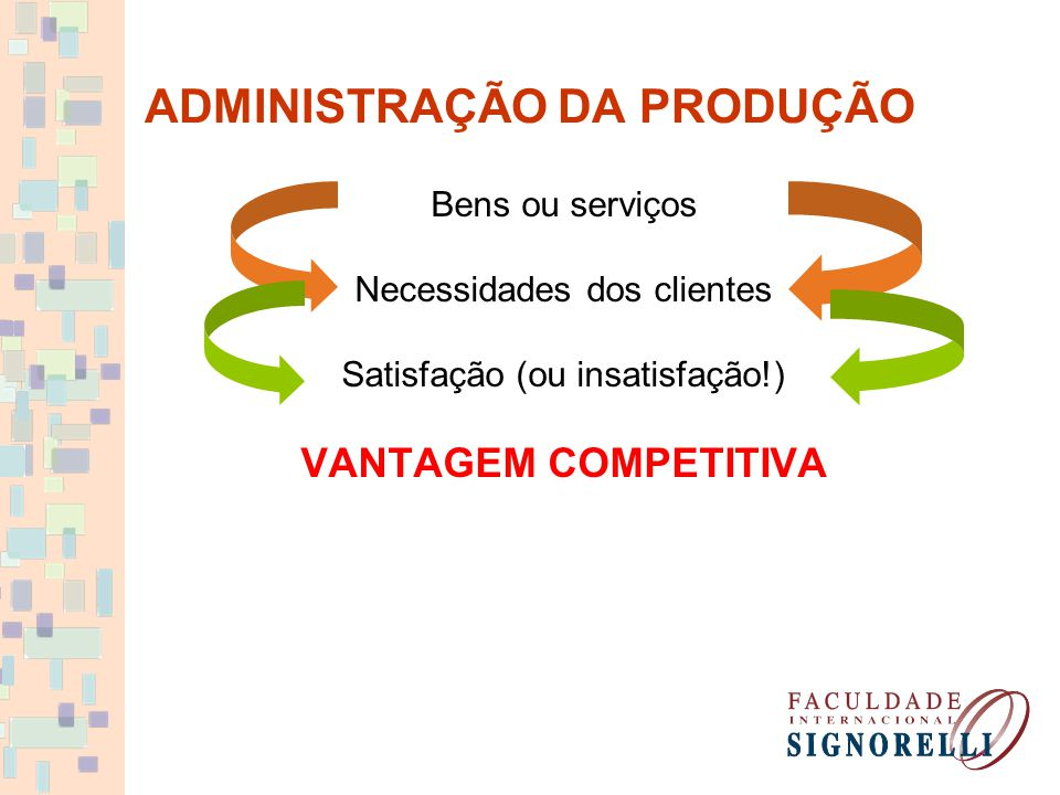 ADMINISTRAÇÃO DA PRODUÇÃO Bens ou serviços Necessidades dos clientes Satisfação (ou insatisfação!) VANTAGEM COMPETITIVA