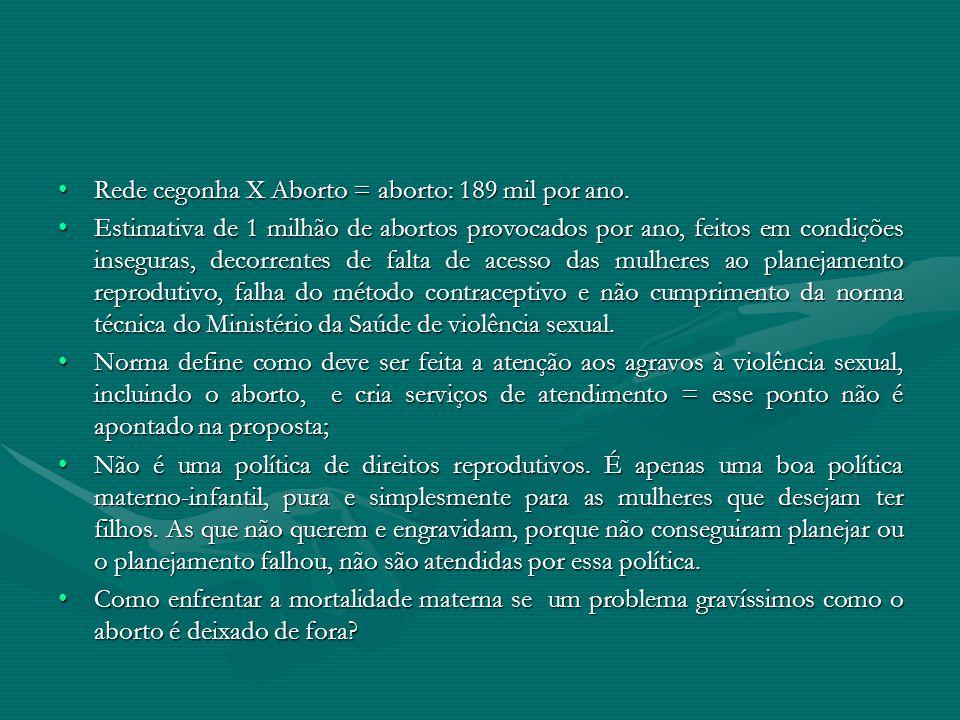 Rede cegonha X Aborto = aborto: 189 mil por ano.Rede cegonha X Aborto = aborto: 189 mil por ano. Estimativa de 1 milhão de abortos provocados por ano,