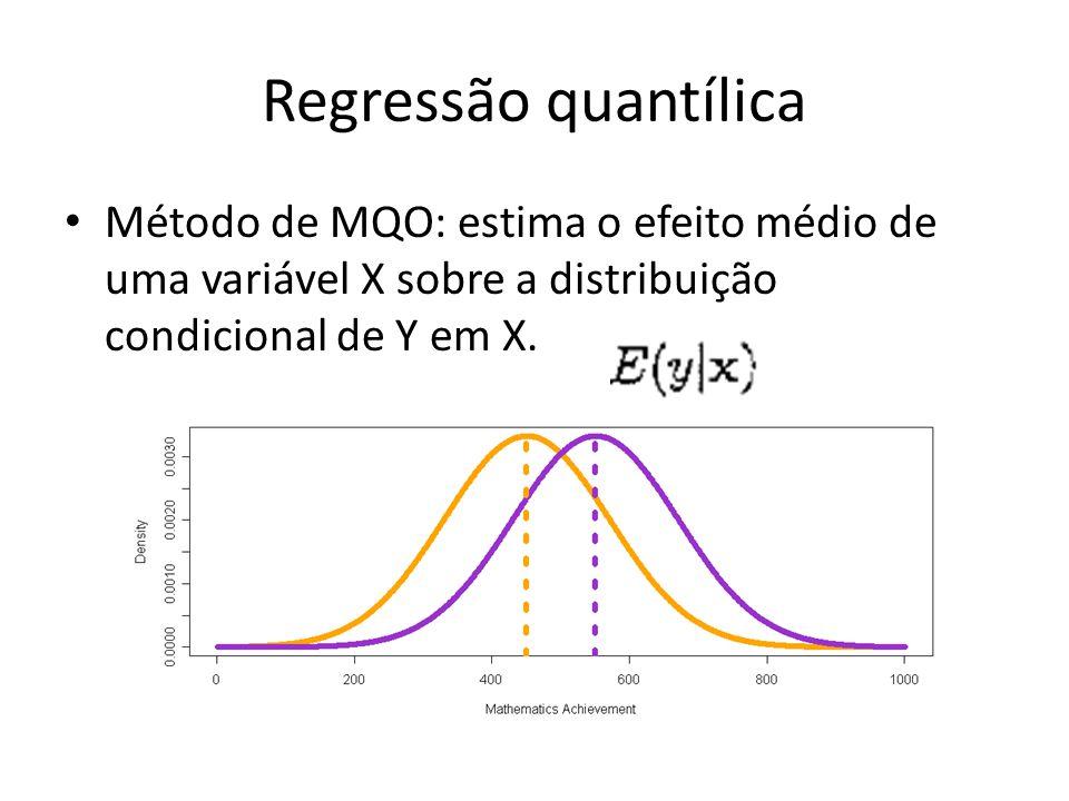 Regressão quantílica Método de MQO: estima o efeito médio de uma variável X sobre a distribuição condicional de Y em X.