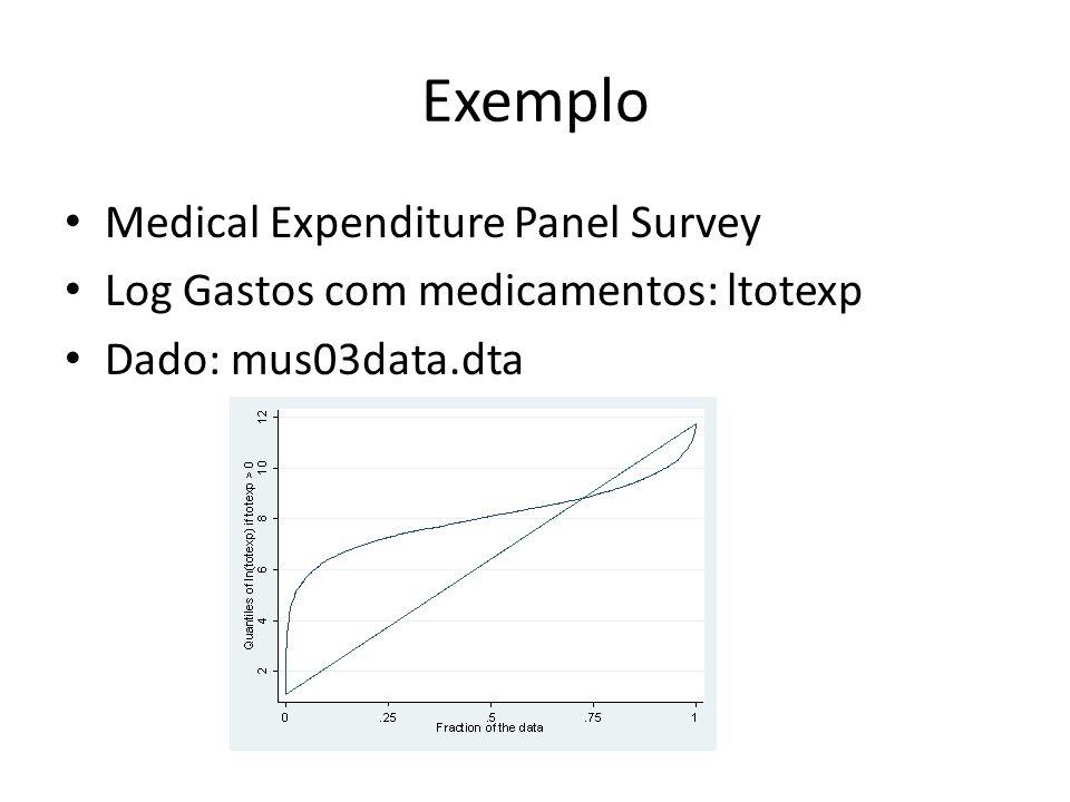Exemplo Medical Expenditure Panel Survey Log Gastos com medicamentos: ltotexp Dado: mus03data.dta