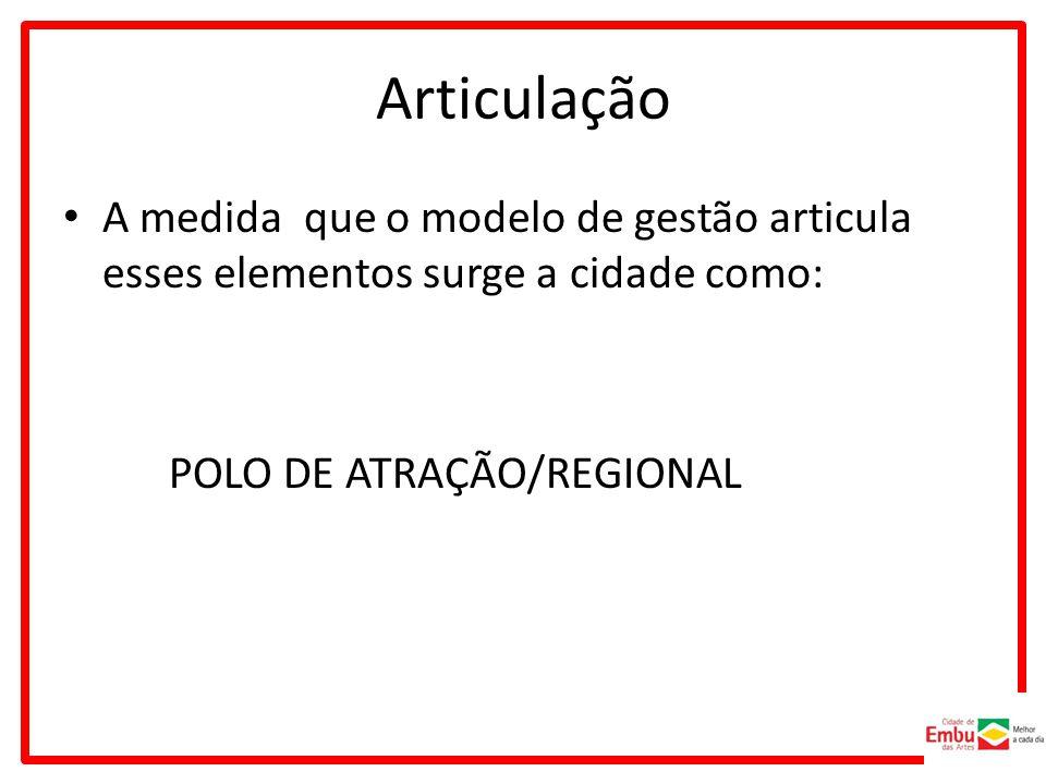 Articulação A medida que o modelo de gestão articula esses elementos surge a cidade como: POLO DE ATRAÇÃO/REGIONAL