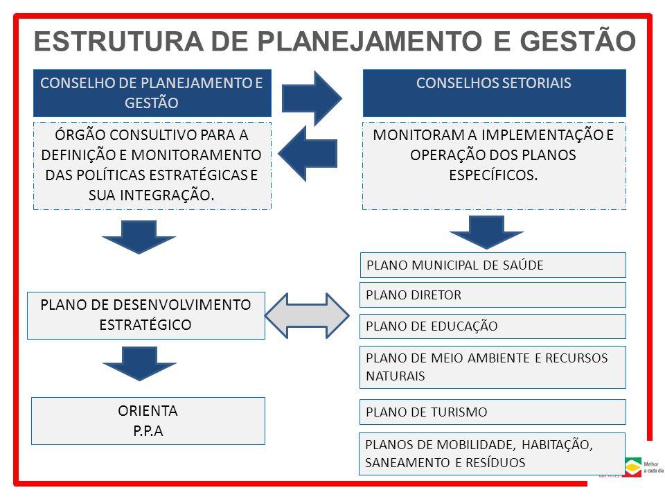 PLANO DIRETOR PLANO DE EDUCAÇÃO PLANO MUNICIPAL DE SAÚDE PLANO DE TURISMO ÓRGÃO CONSULTIVO PARA A DEFINIÇÃO E MONITORAMENTO DAS POLÍTICAS ESTRATÉGICAS E SUA INTEGRAÇÃO.