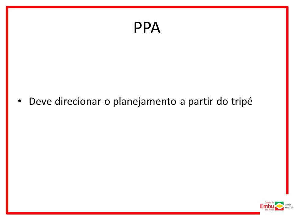 PPA Deve direcionar o planejamento a partir do tripé