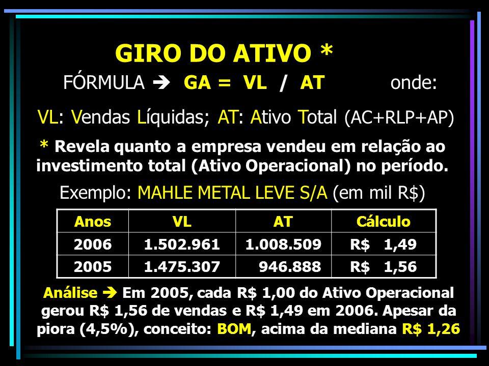 GIRO DO ATIVO * FÓRMULA  GA = VL / AT onde: VL: Vendas Líquidas; AT: Ativo Total (AC+RLP+AP) * Revela quanto a empresa vendeu em relação ao investime