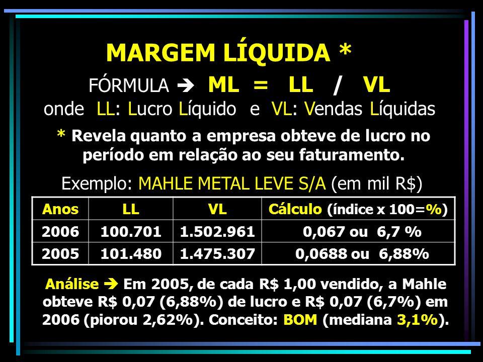 MARGEM LÍQUIDA * FÓRMULA  ML = LL / VL onde LL: Lucro Líquido e VL: Vendas Líquidas * Revela quanto a empresa obteve de lucro no período em relação a