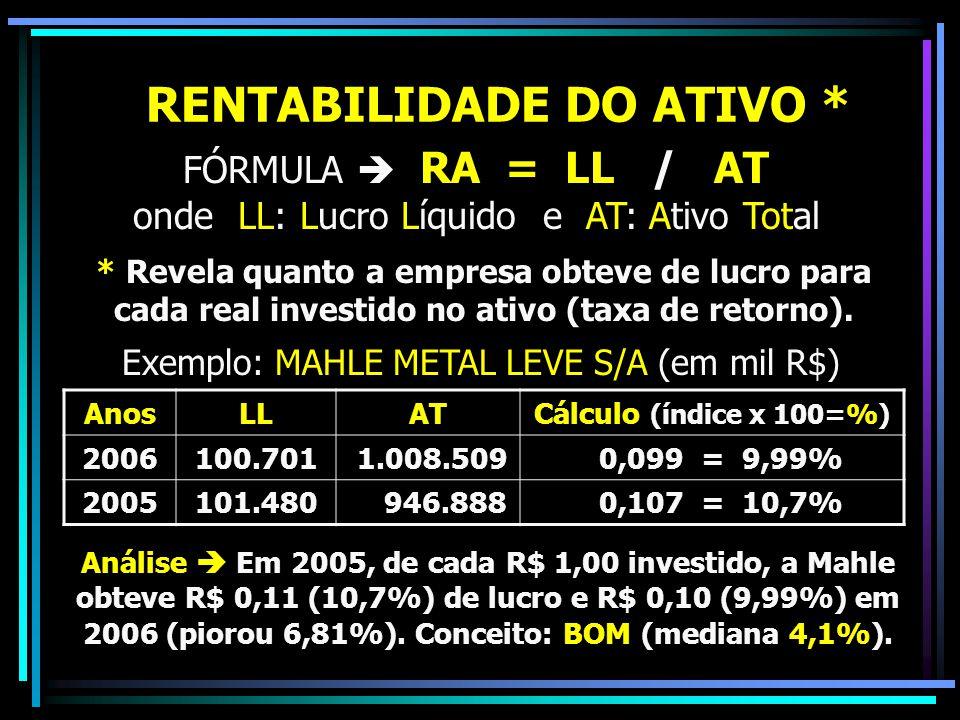 RENTABILIDADE DO ATIVO * FÓRMULA  RA = LL / AT onde LL: Lucro Líquido e AT: Ativo Total * Revela quanto a empresa obteve de lucro para cada real inve