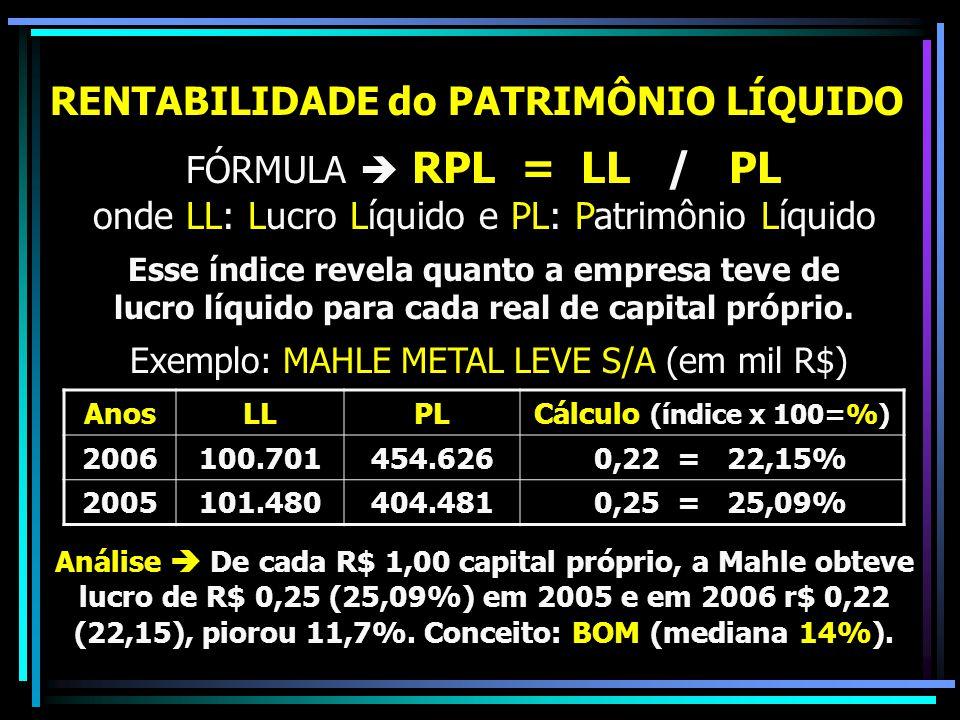 RENTABILIDADE do PATRIMÔNIO LÍQUIDO FÓRMULA  RPL = LL / PL onde LL: Lucro Líquido e PL: Patrimônio Líquido Esse índice revela quanto a empresa teve d