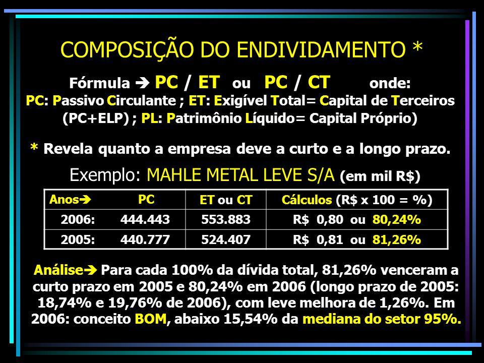 COMPOSIÇÃO DO ENDIVIDAMENTO * Fórmula  PC / ET ou PC / CT onde: PC: Passivo Circulante ; ET: Exigível Total= Capital de Terceiros (PC+ELP) ; PL: Patr