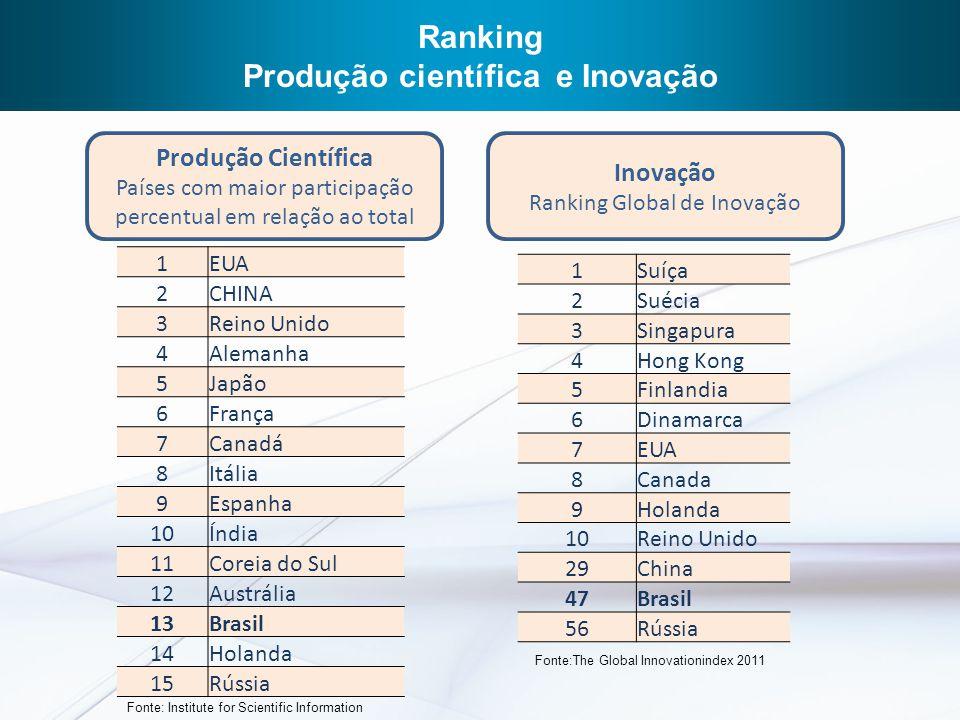 Aumentar carteira da FINEP com recursos para inovação Aumento de mais R$ 2 bilhões em 2011 Taxa de Juros: de 4% a.a.