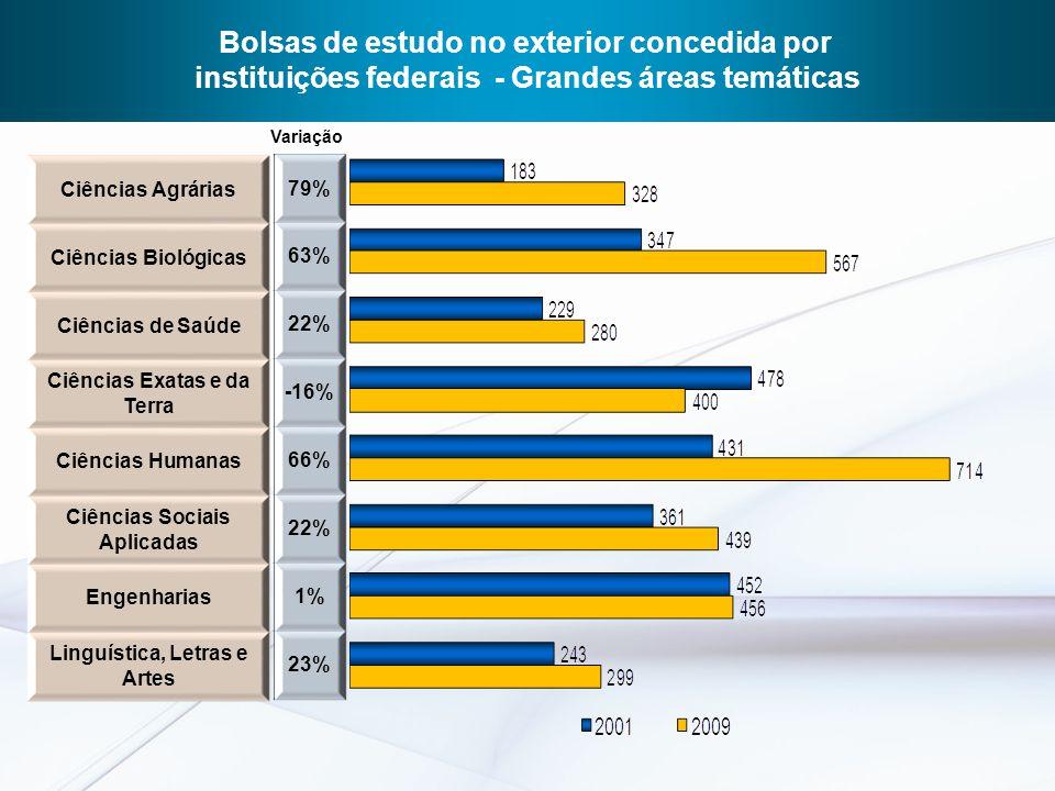 Modalidades de Bolsas e Metas Globais Bolsa Brasil Graduação27.100 Bolsa Brasil Doutorado (1 anos)24.600 Bolsa Brasil Doutorado Integral (4 anos)9.790 Bolsa Brasil Pós-doutorado ( 1ou 2 anos)8.900 Bolsa Brasil Estágio Senior (6 meses)2.660 Treinamento de Especialistas de Empresas no Exterior (até 12 meses) 700 Bolsa Brasil Jovens cientistas de grande talento (3 anos)860 Pesquisadores Visitantes Especiais no Brasil ( 3 anos)390 Total75.000 Programa Ciência Sem Fronteiras
