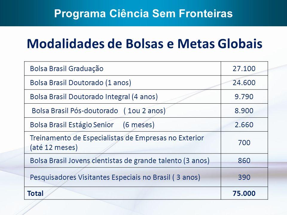 9 Recursos (Gestão + infraestrutura de telecomunicação) 2010: R$ 88,0 milhões 2011: R$ 148,9 milhões 9 RNP – Infraestrutura da conexão internet entre institutos de pesquisa