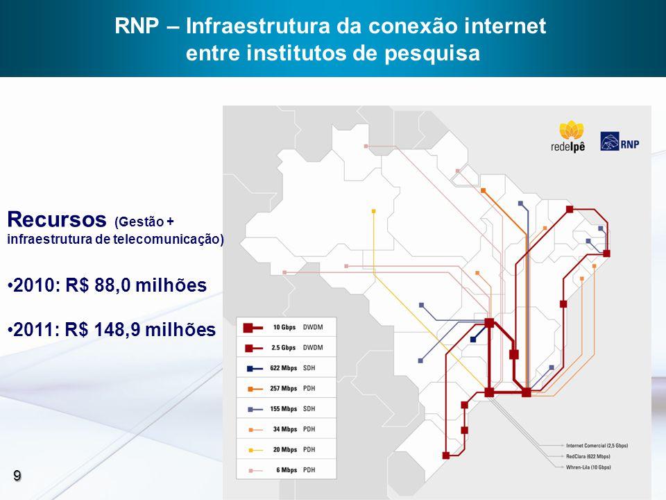 10 10 RNP – Rede Universitária de Telemedicina (RUTE)