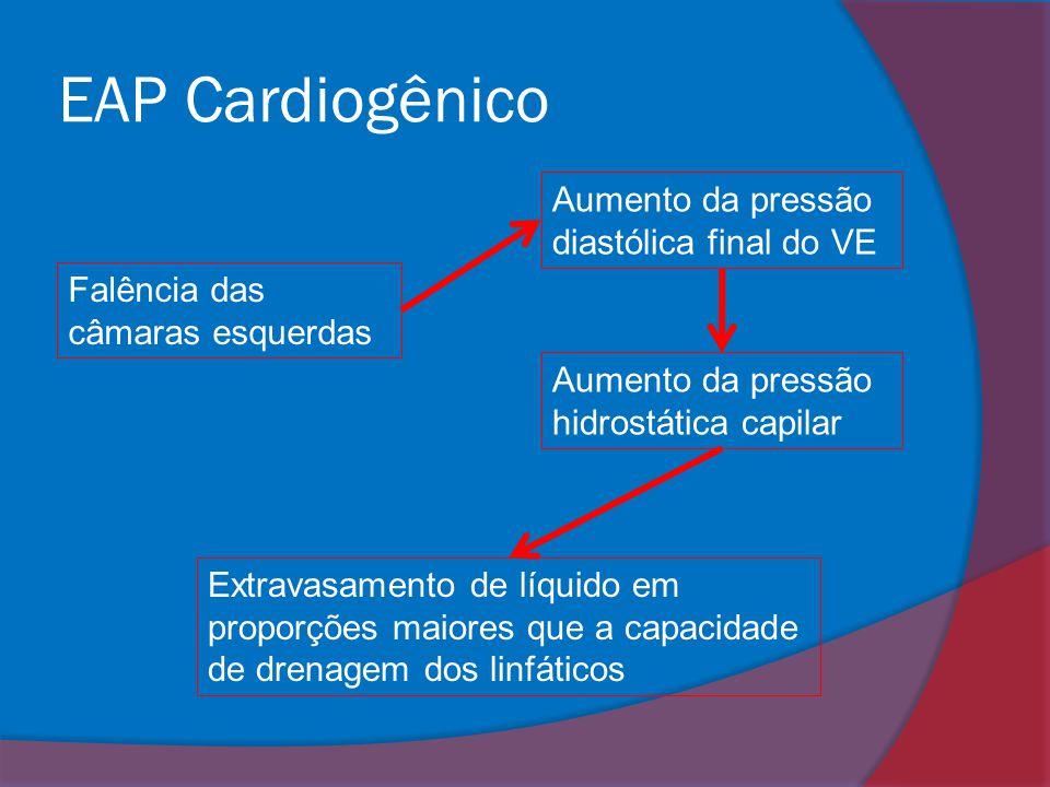 EAP Cardiogênico Falência das câmaras esquerdas Aumento da pressão hidrostática capilar Aumento da pressão diastólica final do VE Extravasamento de lí
