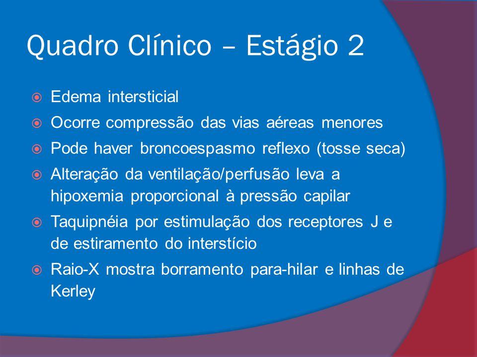 Quadro Clínico – Estágio 2  Edema intersticial  Ocorre compressão das vias aéreas menores  Pode haver broncoespasmo reflexo (tosse seca)  Alteraçã