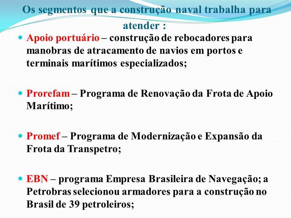 Os segmentos que a construção naval trabalha para atender : Apoio portuário – construção de rebocadores para manobras de atracamento de navios em port