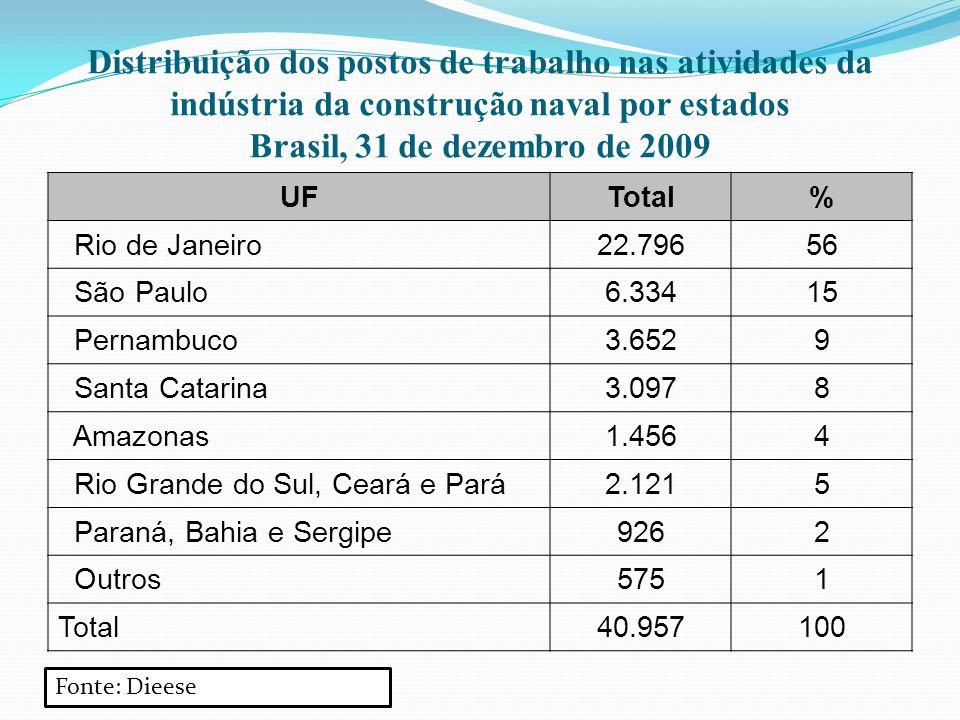 Distribuição dos postos de trabalho nas atividades da indústria da construção naval por estados Brasil, 31 de dezembro de 2009 UFTotal% Rio de Janeiro