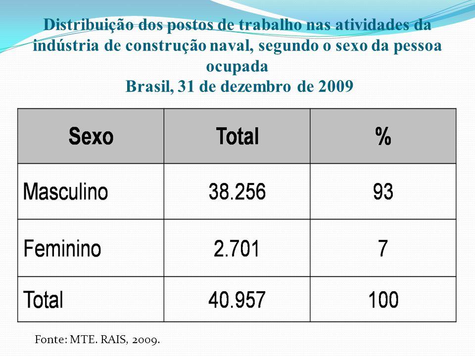 Distribuição dos postos de trabalho nas atividades da indústria de construção naval, segundo o sexo da pessoa ocupada Brasil, 31 de dezembro de 2009 F