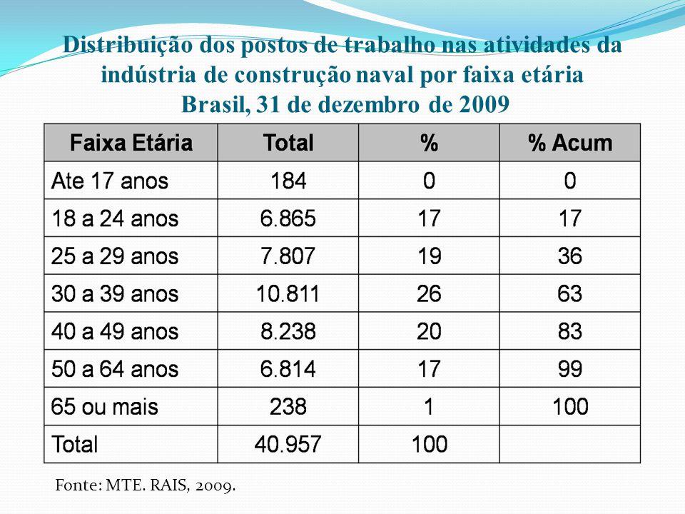 Distribuição dos postos de trabalho nas atividades da indústria de construção naval por faixa etária Brasil, 31 de dezembro de 2009 Fonte: MTE. RAIS,