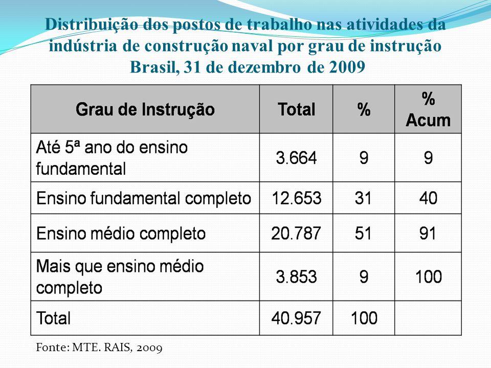 Distribuição dos postos de trabalho nas atividades da indústria de construção naval por grau de instrução Brasil, 31 de dezembro de 2009 Fonte: MTE. R