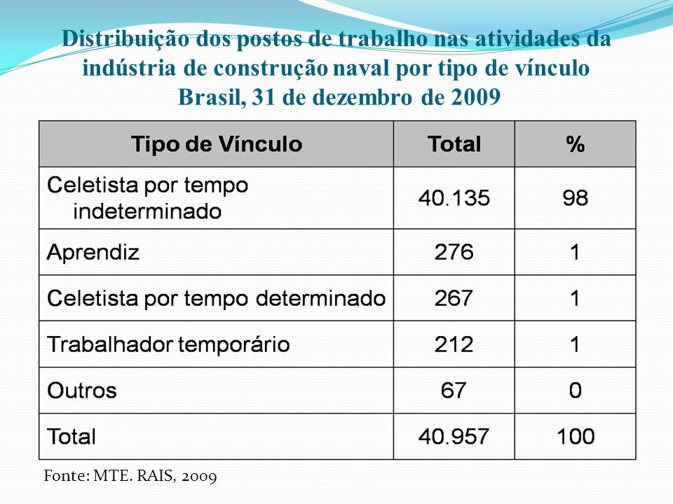 Distribuição dos postos de trabalho nas atividades da indústria de construção naval por tipo de vínculo Brasil, 31 de dezembro de 2009 Fonte: MTE. RAI