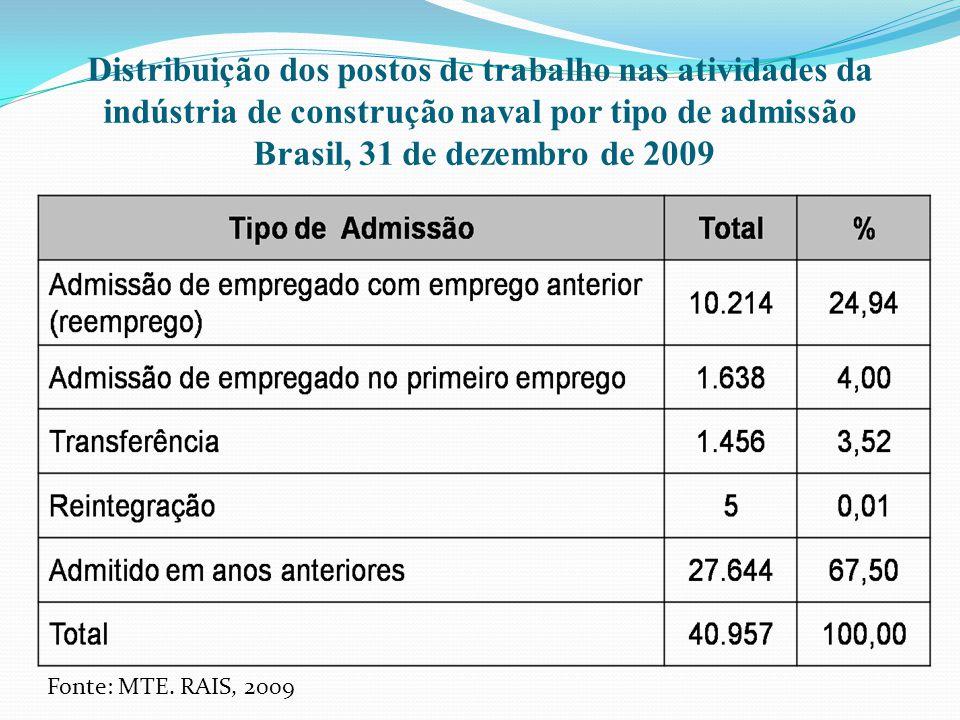 Distribuição dos postos de trabalho nas atividades da indústria de construção naval por tipo de admissão Brasil, 31 de dezembro de 2009 Fonte: MTE. RA