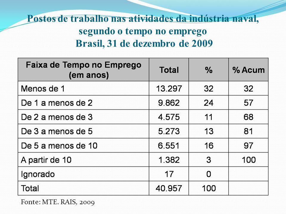 Postos de trabalho nas atividades da indústria naval, segundo o tempo no emprego Brasil, 31 de dezembro de 2009 Fonte: MTE. RAIS, 2009
