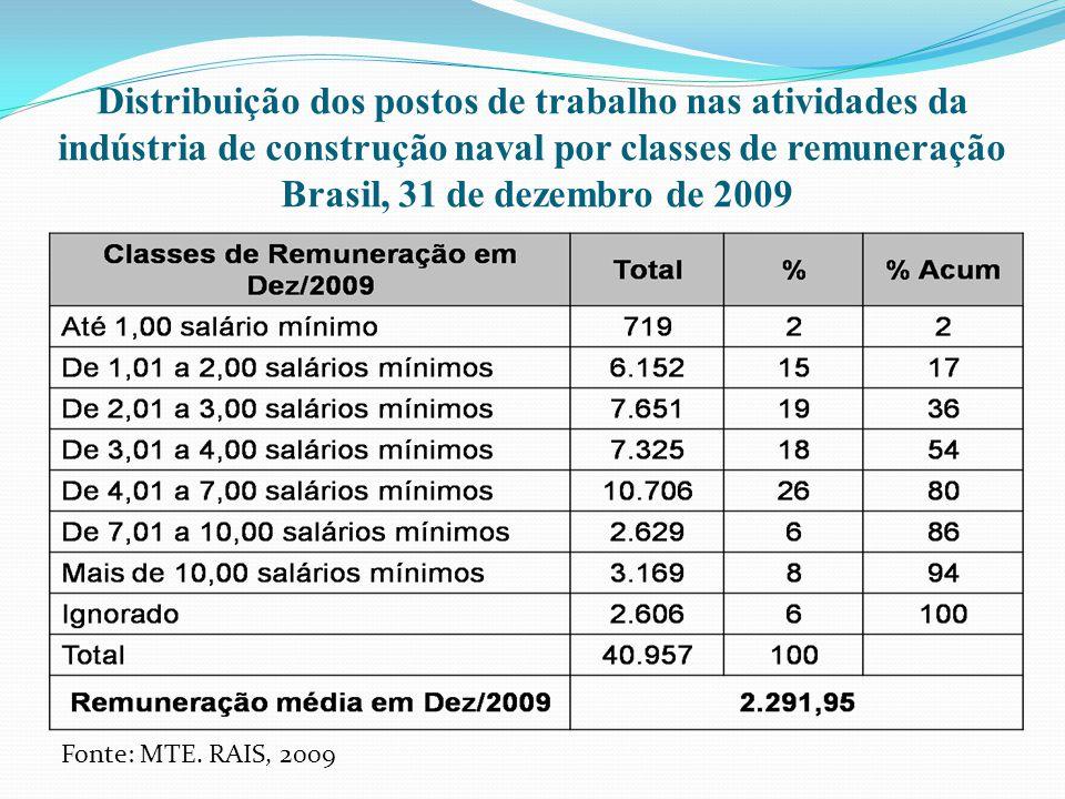 Distribuição dos postos de trabalho nas atividades da indústria de construção naval por classes de remuneração Brasil, 31 de dezembro de 2009 Fonte: M