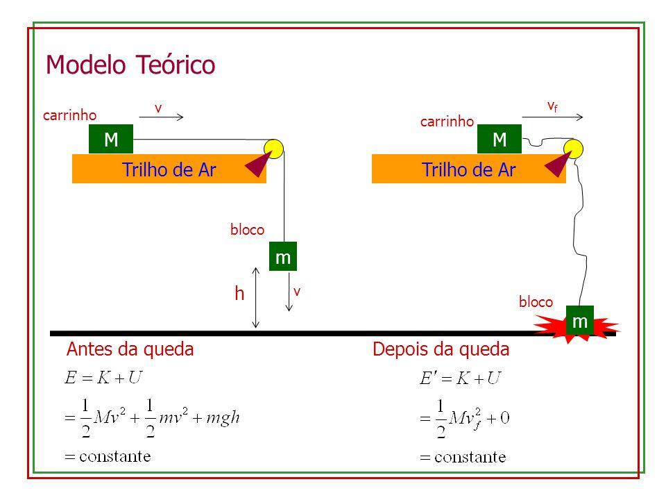 Modelo Teórico Trilho de Ar M carrinho m bloco h v v Antes da queda Trilho de Ar M carrinho m bloco vfvf Depois da queda