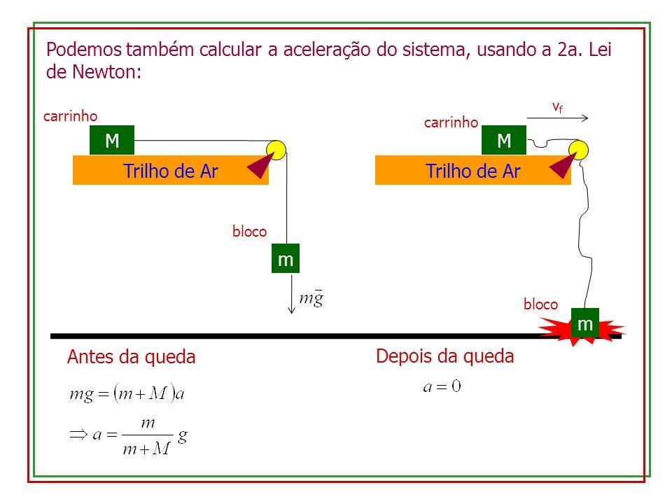 Podemos também calcular a aceleração do sistema, usando a 2a. Lei de Newton: Trilho de Ar M carrinho m bloco Antes da queda Trilho de Ar M carrinho m