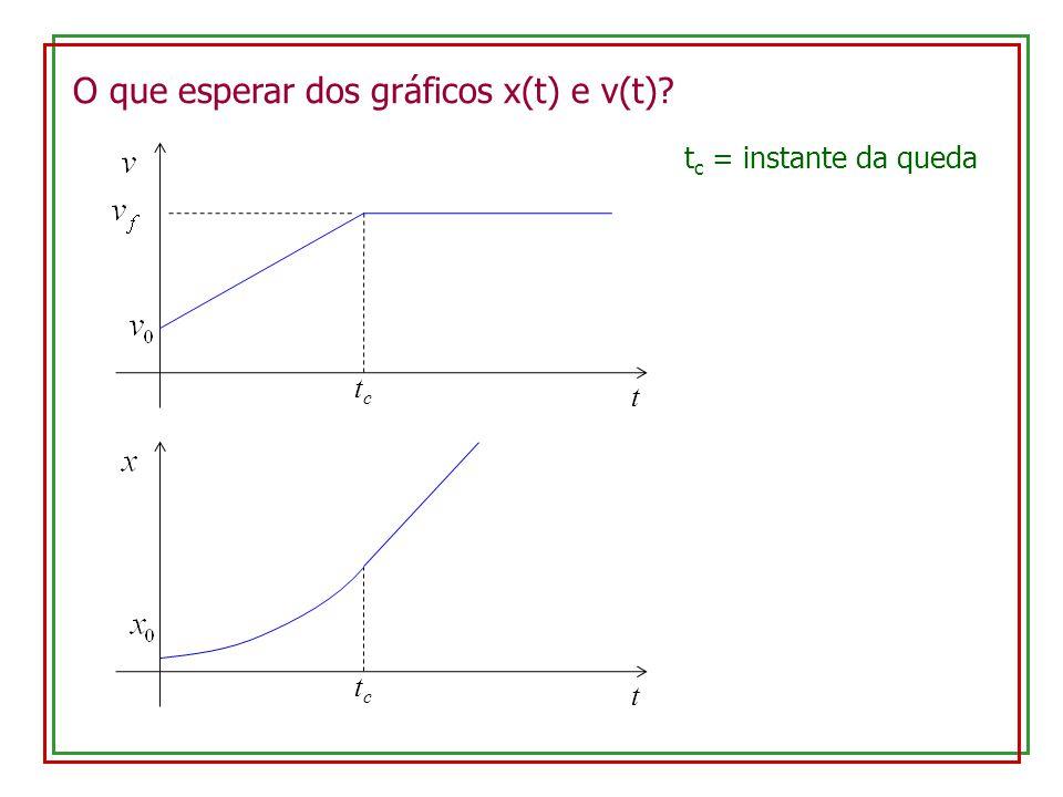O que esperar dos gráficos K(t), U(t) e E(t)? t tctc t c = instante da queda