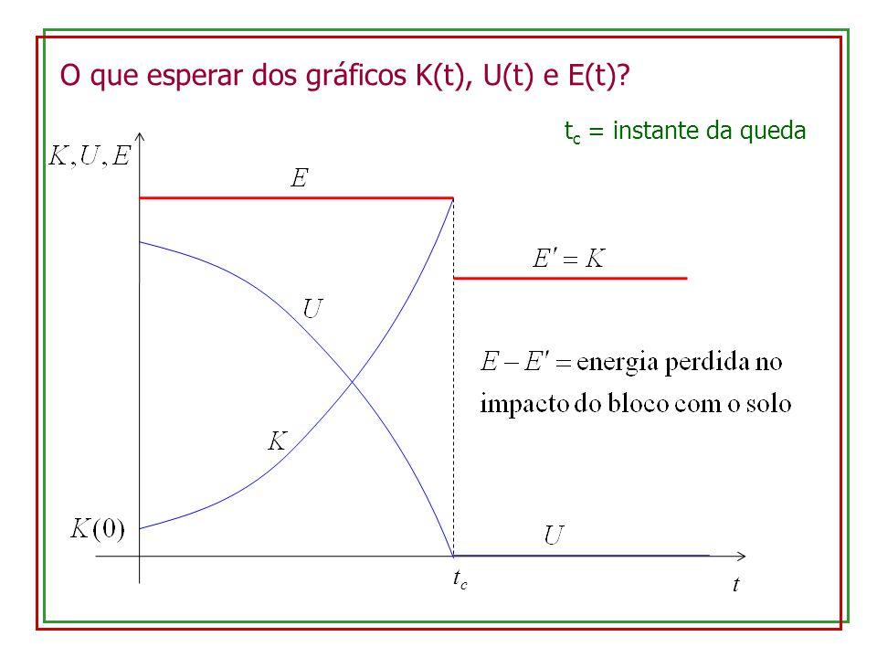 Procedimento experimental: seguir a apostila Ao término da tomada de dados, montar a seguinte tabela: t(s)x (cm) δx (cm) v (cm/s) δv (cm/s) K (g.cm 2 /s 2 ) δK (g.cm 2 /s 2 ) U (g.cm 2 /s 2 ) δU (g.cm 2 /s 2 ) E (g.cm 2 /s 2 ) δE (g.cm 2 /s 2 ) 0,00...
