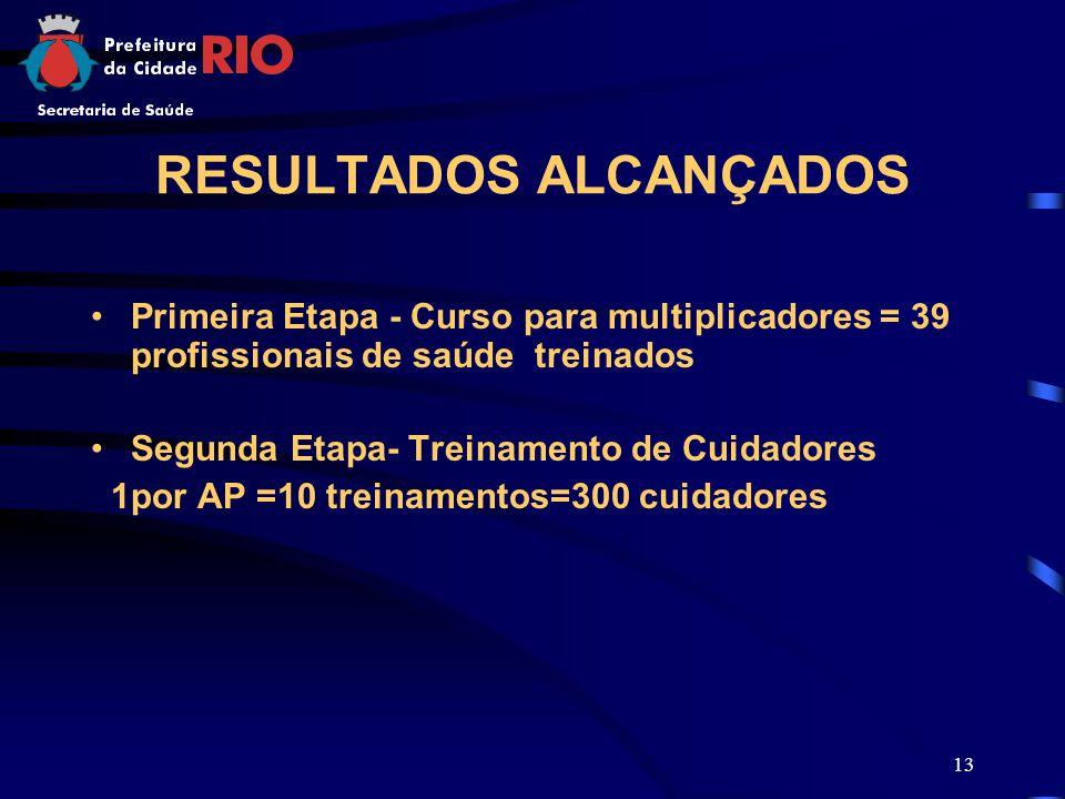 13 RESULTADOS ALCANÇADOS Primeira Etapa - Curso para multiplicadores = 39 profissionais de saúde treinados Segunda Etapa- Treinamento de Cuidadores 1por AP =10 treinamentos=300 cuidadores