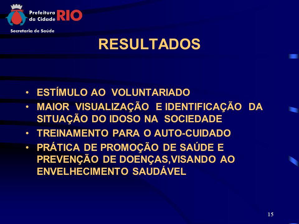 15 RESULTADOS ESTÍMULO AO VOLUNTARIADO MAIOR VISUALIZAÇÃO E IDENTIFICAÇÃO DA SITUAÇÃO DO IDOSO NA SOCIEDADE TREINAMENTO PARA O AUTO-CUIDADO PRÁTICA DE PROMOÇÃO DE SAÚDE E PREVENÇÃO DE DOENÇAS,VISANDO AO ENVELHECIMENTO SAUDÁVEL