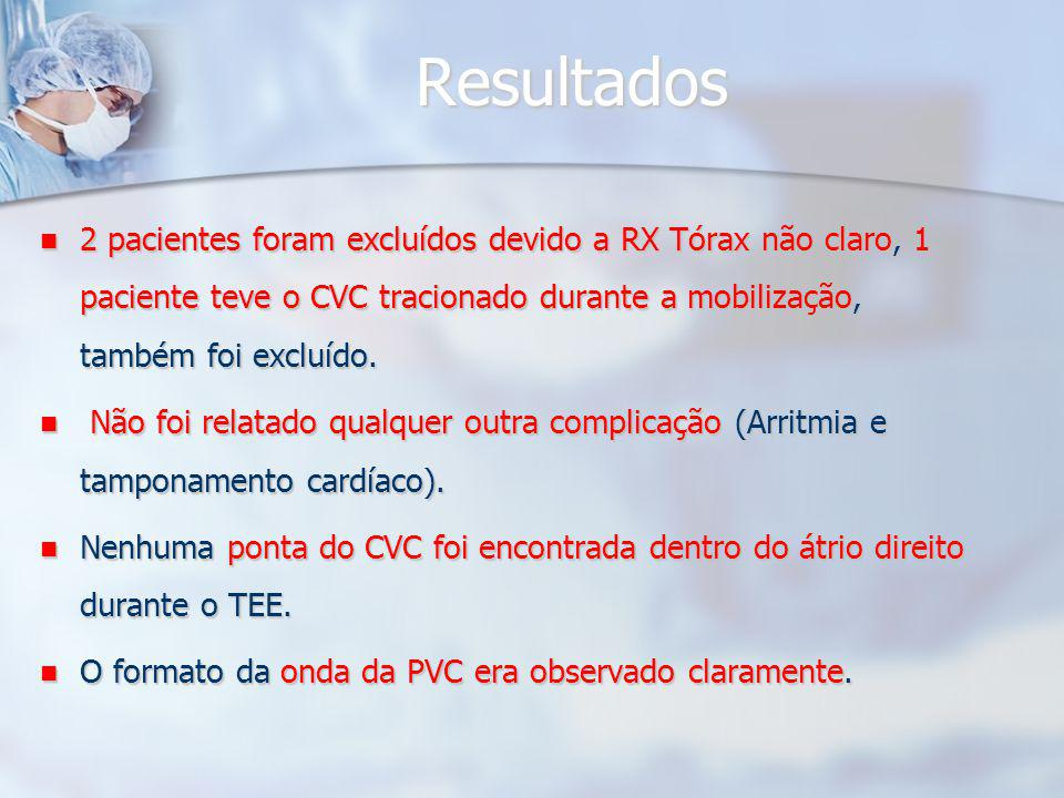 Resultados 2 pacientes foram excluídos devido a RX Tórax não claro, 1 paciente teve o CVC tracionado durante a mobilização, também foi excluído.