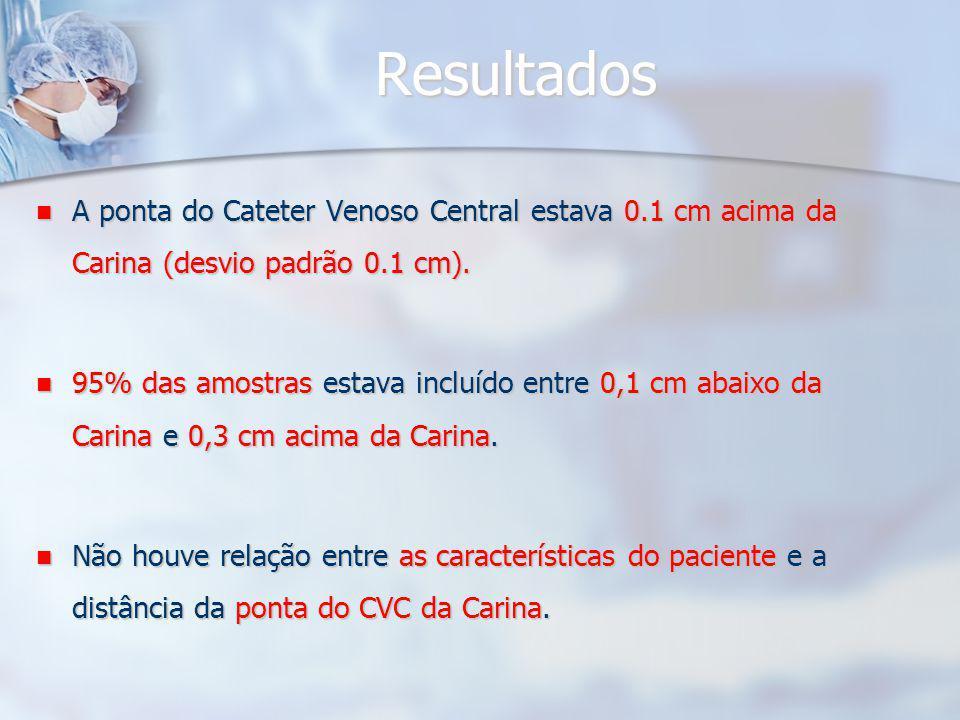Resultados A ponta do Cateter Venoso Central estava 0.1 cm acima da Carina (desvio padrão 0.1 cm).