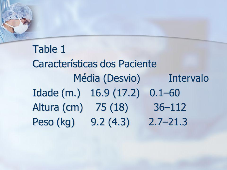 Table 1 Características dos Paciente Média (Desvio) Intervalo Média (Desvio) Intervalo Idade (m.) 16.9 (17.2) 0.1–60 Altura (cm) 75 (18) 36–112 Peso (kg) 9.2 (4.3) 2.7–21.3