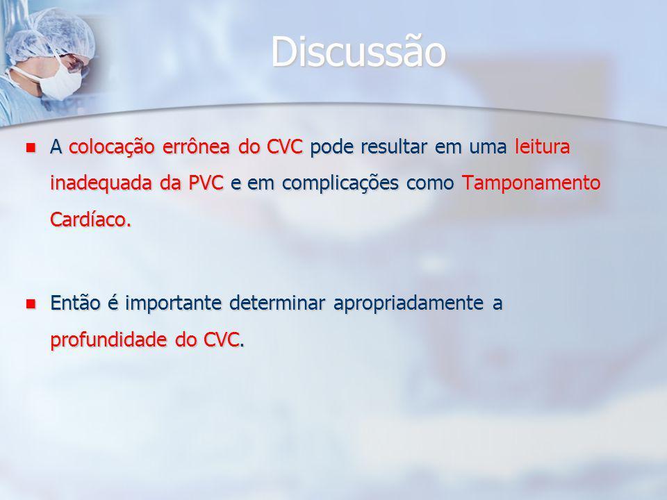 Discussão A colocação errônea do CVC pode resultar em uma leitura inadequada da PVC e em complicações como Tamponamento Cardíaco.