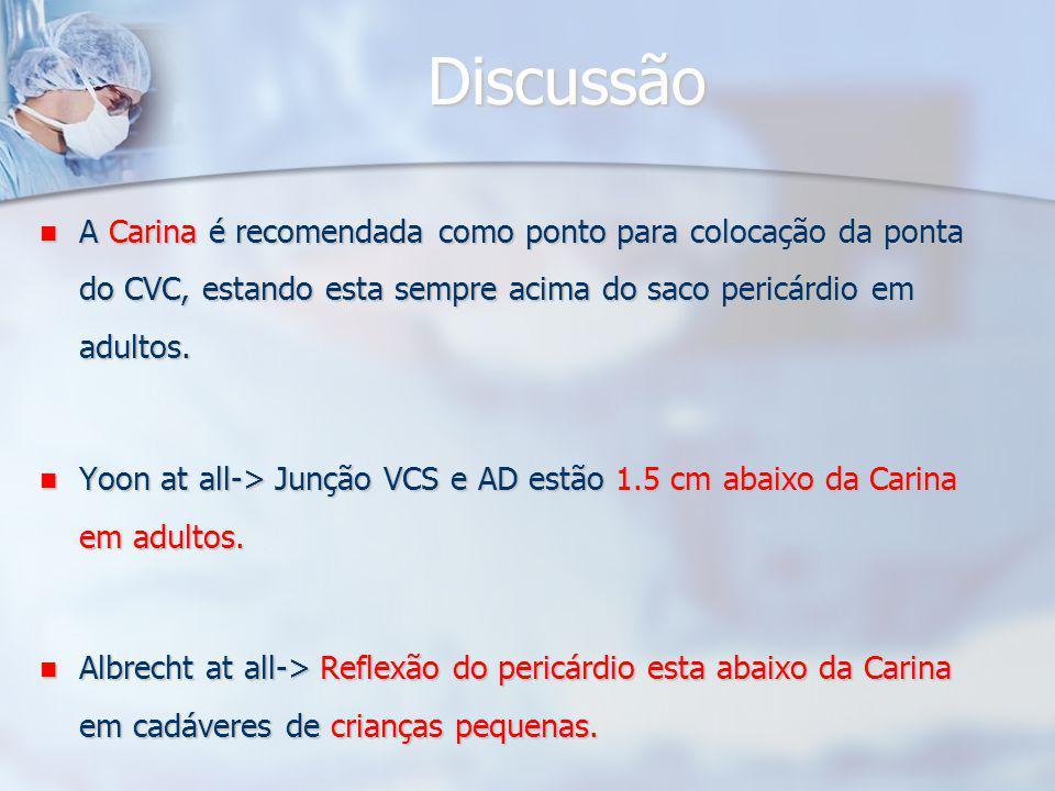 Discussão A Carina é recomendada como ponto para colocação da ponta do CVC, estando esta sempre acima do saco pericárdio em adultos.