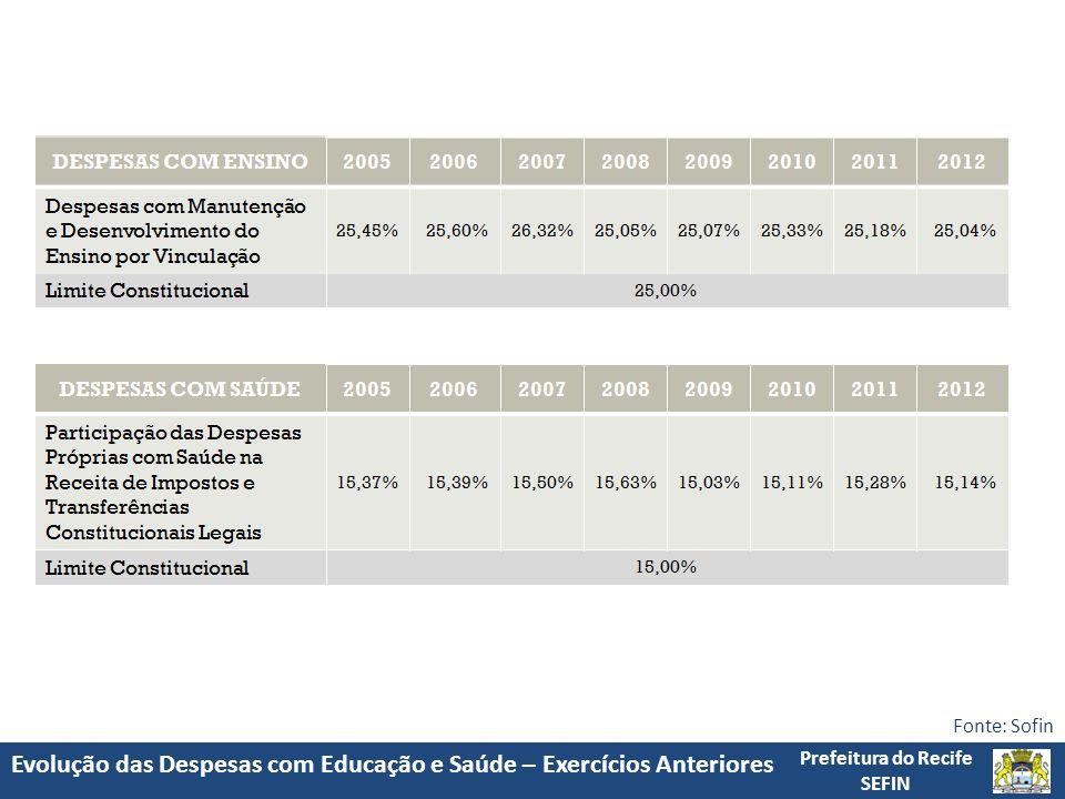 Evolução das Despesas com Educação e Saúde – Exercícios Anteriores Prefeitura do Recife SEFIN Fonte: Sofin