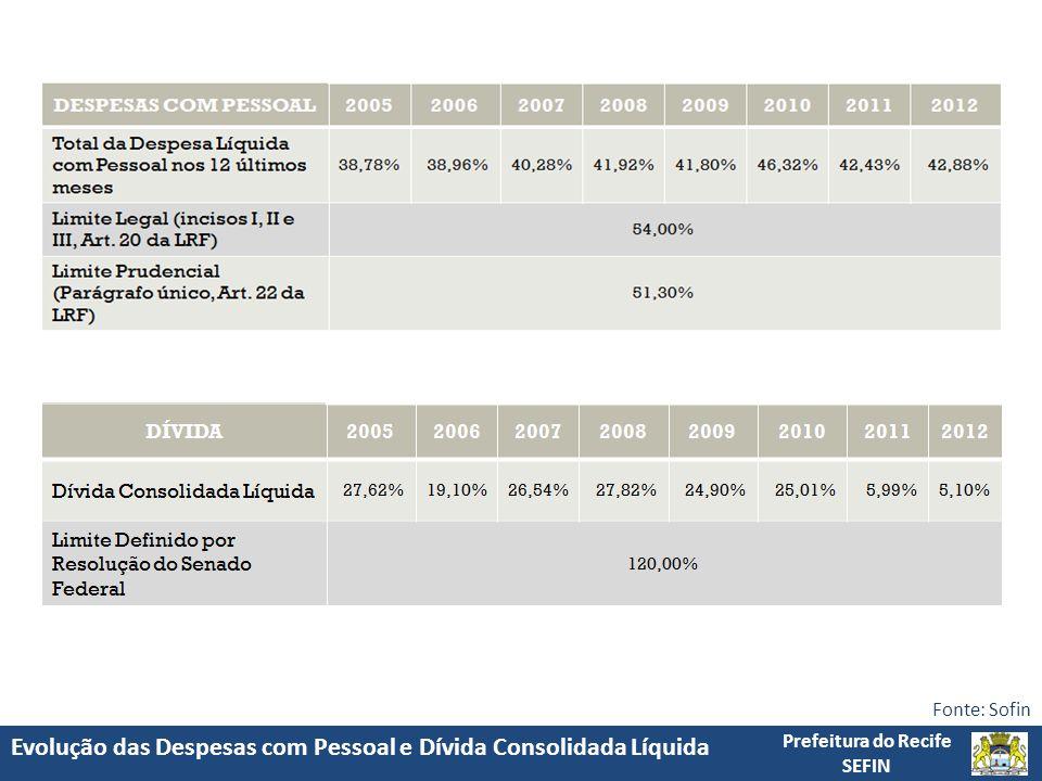 Evolução das Despesas com Pessoal e Dívida Consolidada Líquida Prefeitura do Recife SEFIN Fonte: Sofin