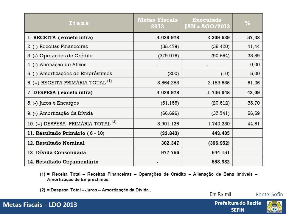 Metas Fiscais – LDO 2013 Prefeitura do Recife SEFIN Fonte: Sofin Em R$ mil (1)= Receita Total – Receitas Financeiras – Operações de Crédito – Alienação de Bens Imóveis – Amortização de Empréstimos.